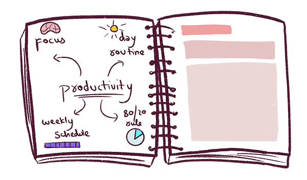 You can use your notebook as a blogger to come up with amazing blog post ideas. Just take an already popular blog post idea and branch it out into related ones. This process is called mindmapping.