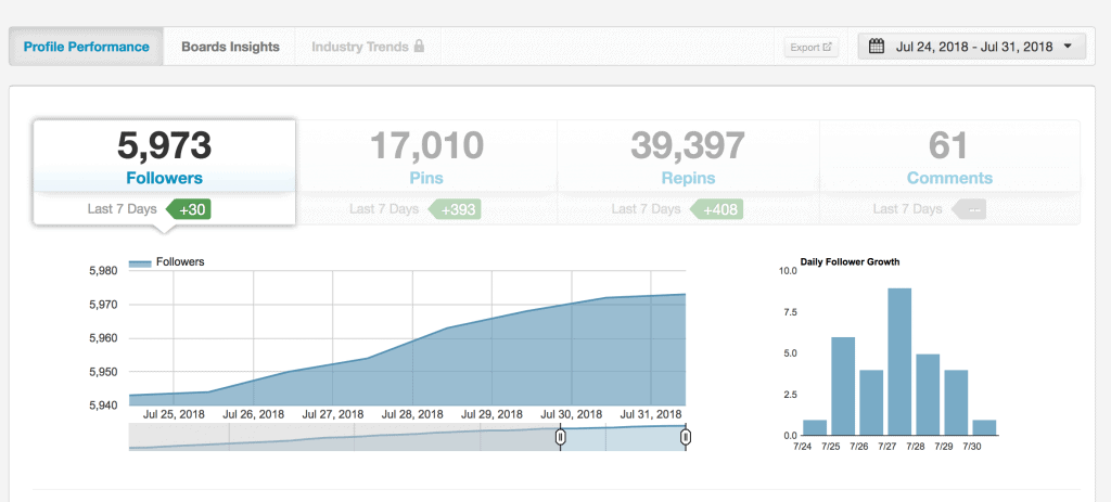 Tailwind Analytics will show you your growth on Pinterest.
