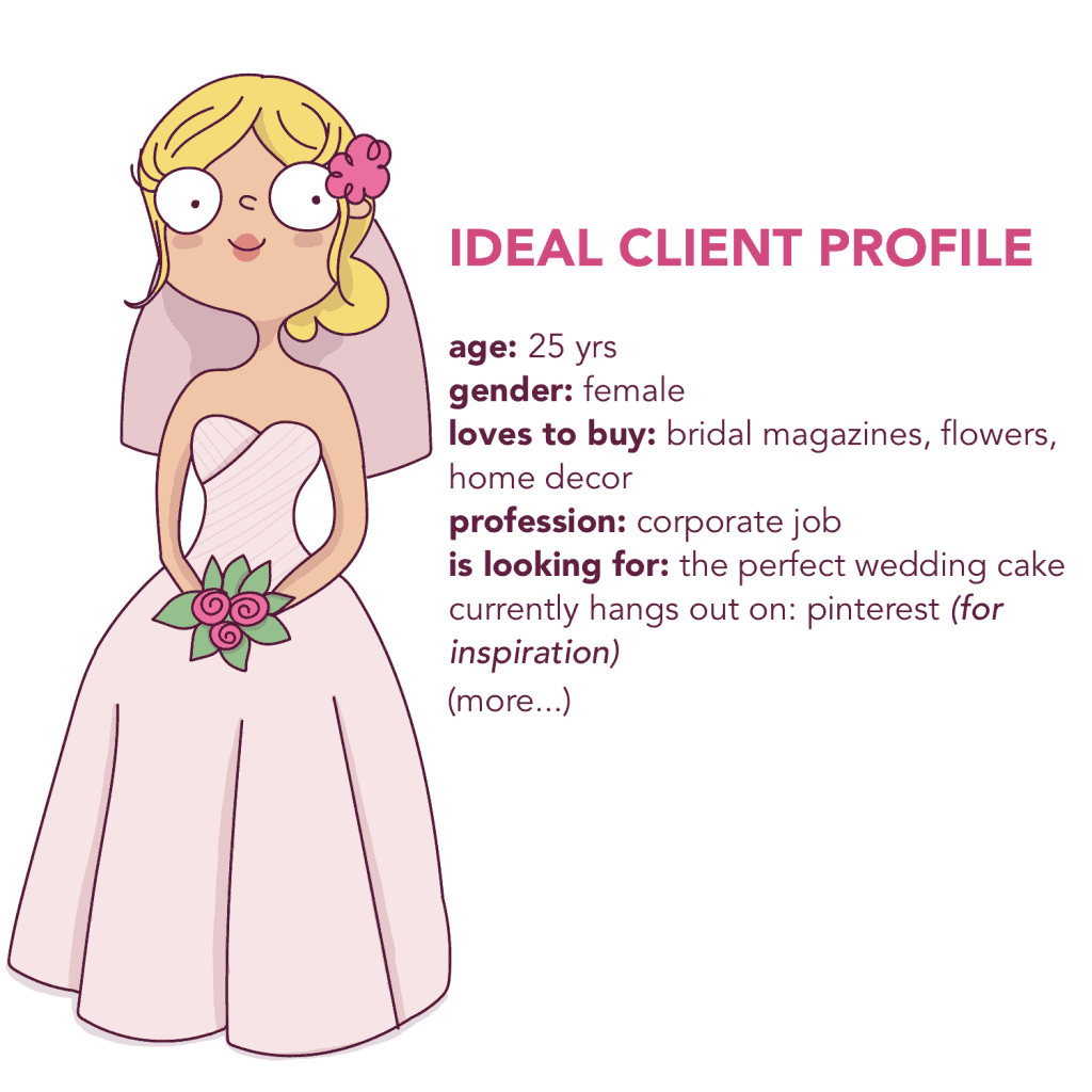 In order to find clients for your business quickly, you first need to define your ideal client profile.