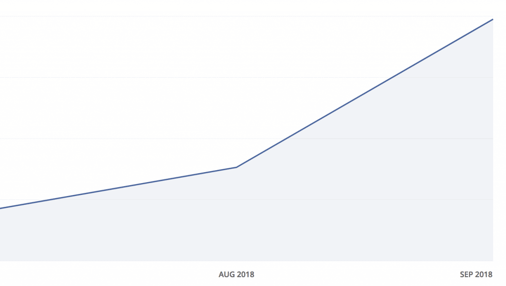 By using Convertkit, I was able to double my subscribers each month. It's very easy to use and makes gaining subscribers a whole lot easier!
