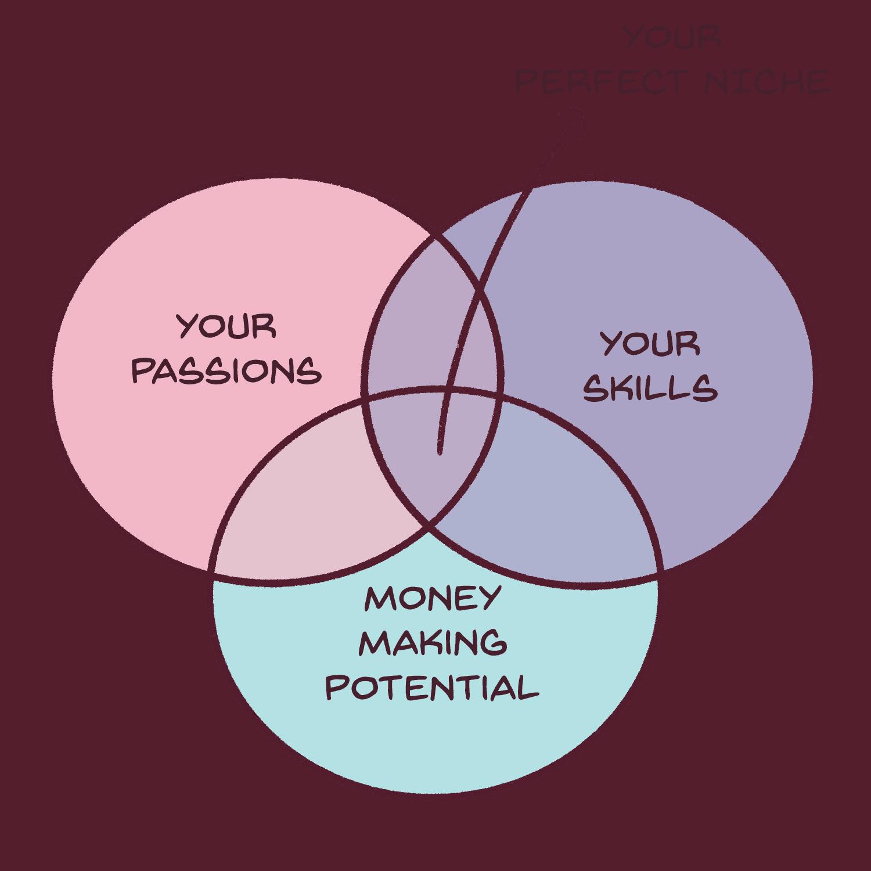 how do you choose a profitable blogging niche?