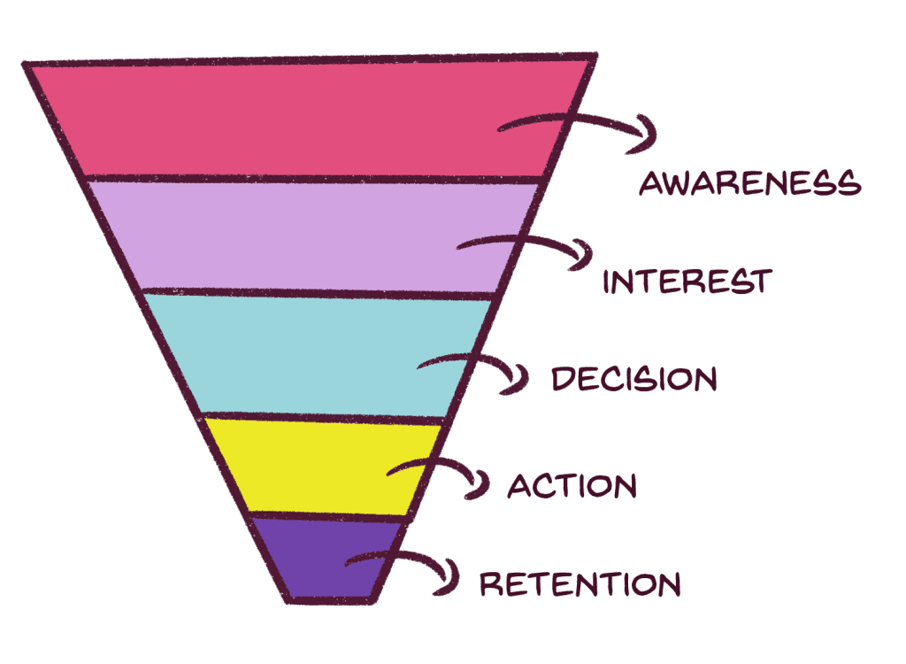 The five stages of a sales funnel. Sales Funnel Illustration