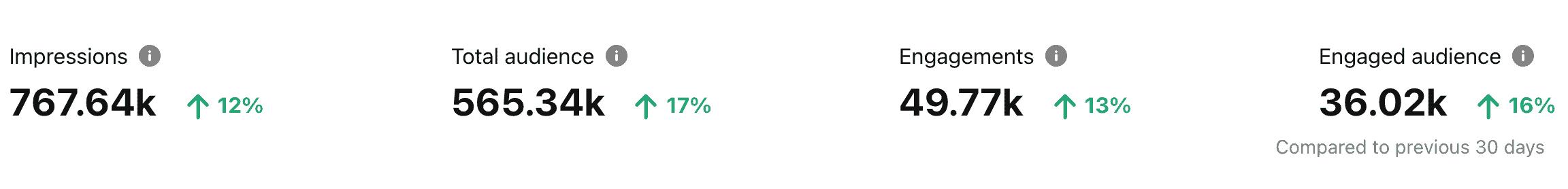 Pinterest statistics after using Pinteresting Strategies eCourse.